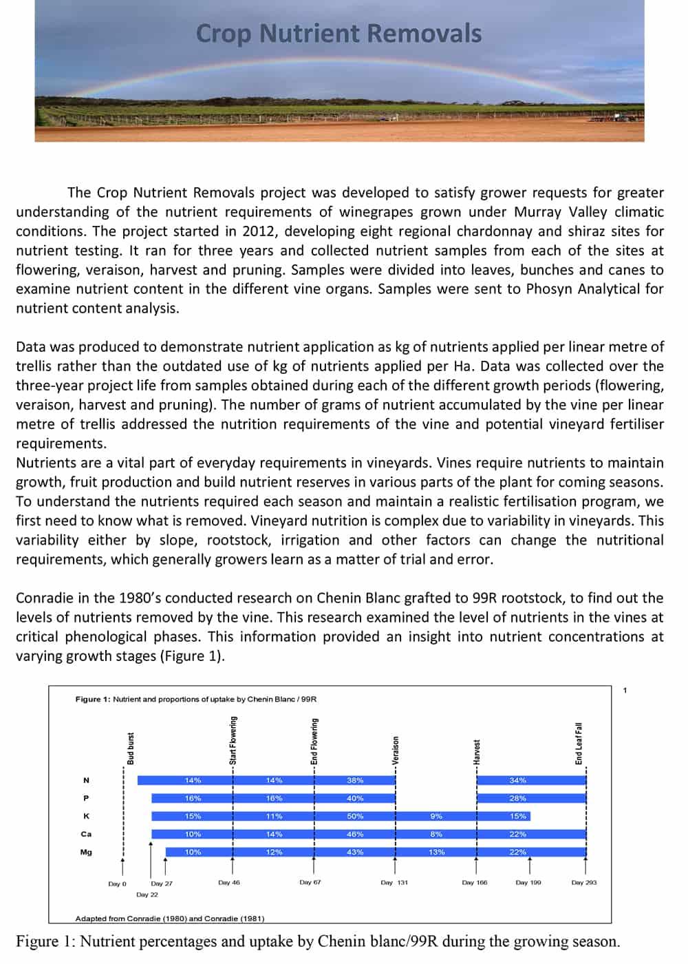 Crop Nutrient Removals